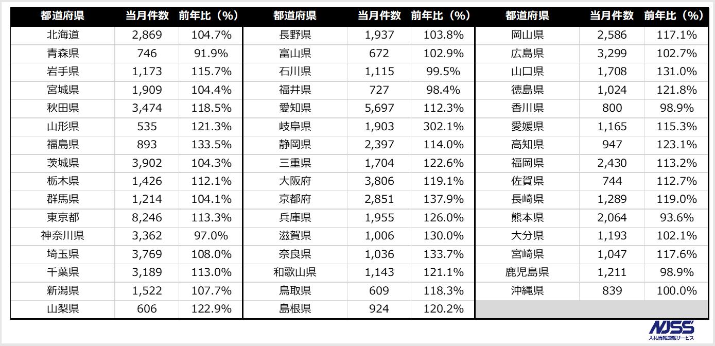 官公庁 地方自治体入札市場レポート 2018年11月 2018年11月の公示
